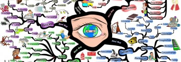 mind map | how to google
